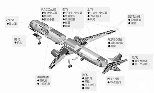 我们的大飞机跟波音空客比咋样?