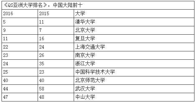 亚洲大学排名发布:清华大学第5 北京大学第9_