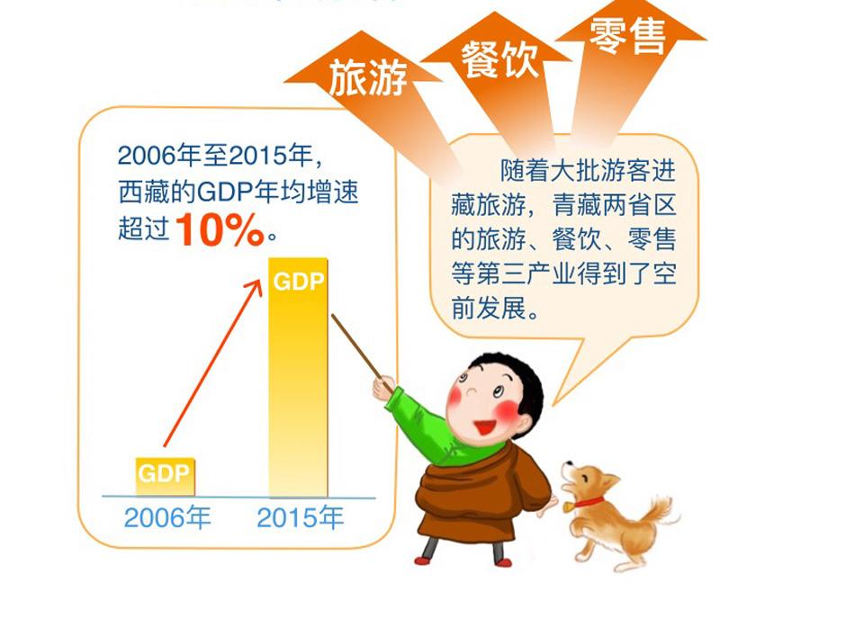 青藏铁路通车十周年,这些数字你知道么?