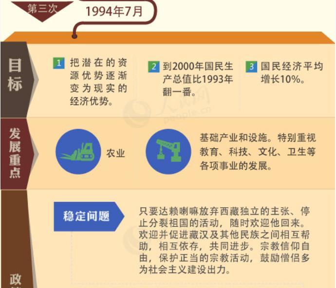【图解】历次中央西藏工作座谈会全回顾
