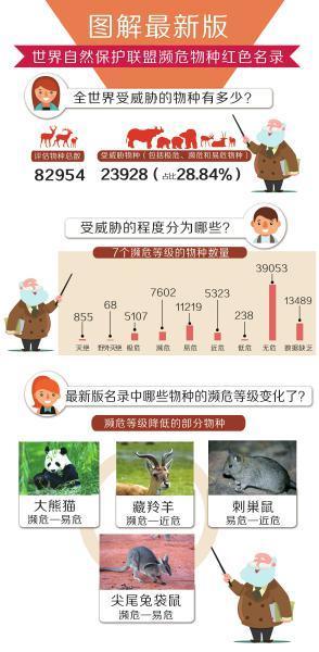 濒危等级降低的物种除了大熊猫 还有藏羚羊