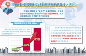 """去年我国对外投资同比增44.1% 与""""一带一路""""沿线国家合作成亮点"""