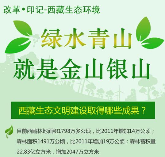图解|改革•印记-西藏生态环境
