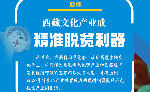 图解|西藏文化产业成精准脱贫利器