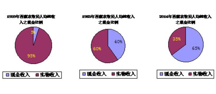 3.2 关于收入结构及其变化