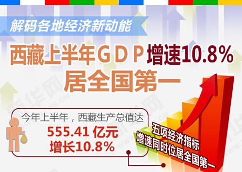 西藏上半年GDP增速第一