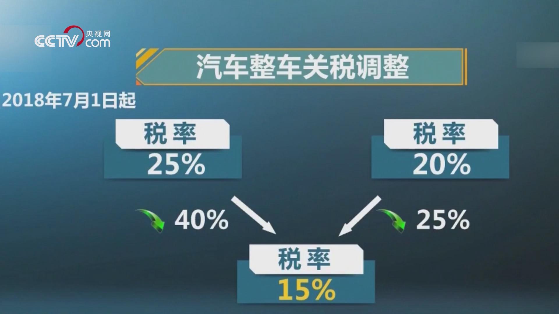 进口汽车关税降至15%